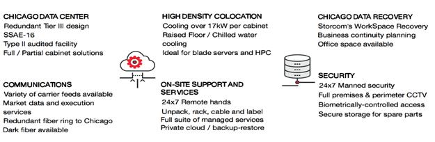 Storcom's tier 3 data center specifications image