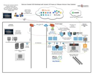 Desktop-as-a-Service example diagram image