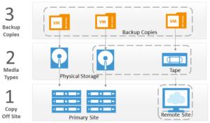 veeam storage integrations solution provider chicago webpage image